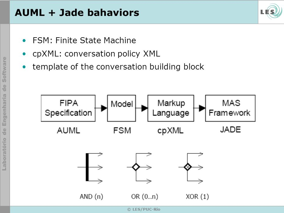 AUML + Jade bahaviors FSM: Finite State Machine