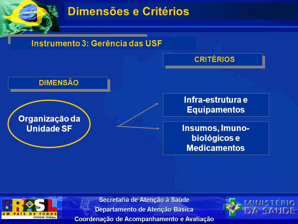 Dimensões e Critérios Instrumento 3: Gerência das USF