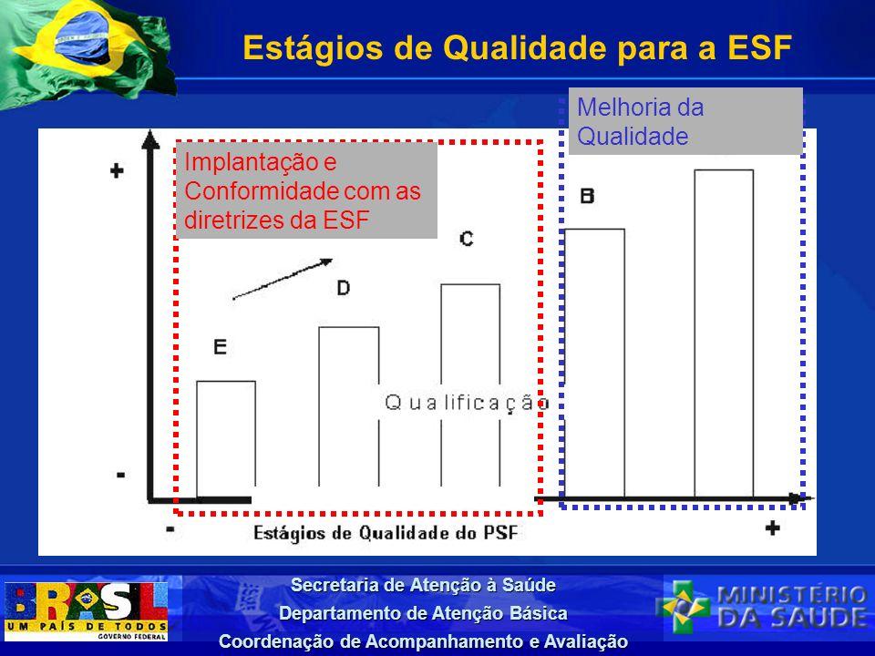 Estágios de Qualidade para a ESF
