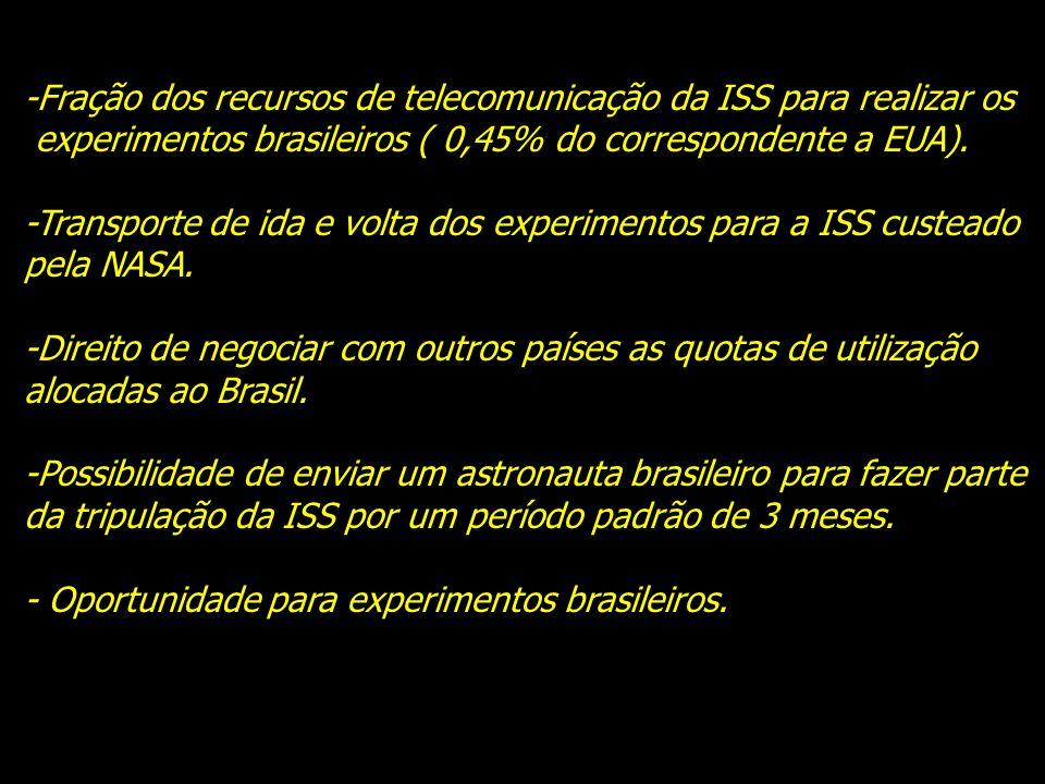 -Fração dos recursos de telecomunicação da ISS para realizar os