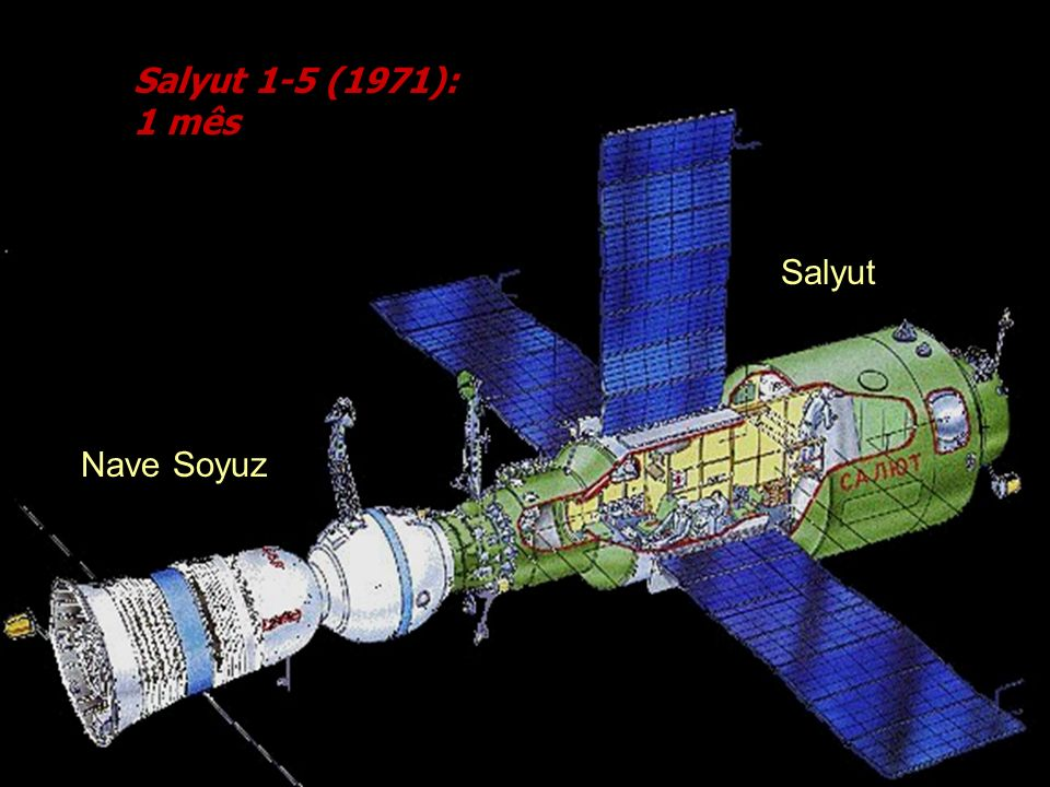 Salyut 1-5 (1971): 1 mês Salyut Nave Soyuz Cortesia Mark Wade's Encyclopedia Astronautica.