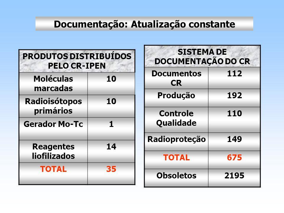 Documentação: Atualização constante