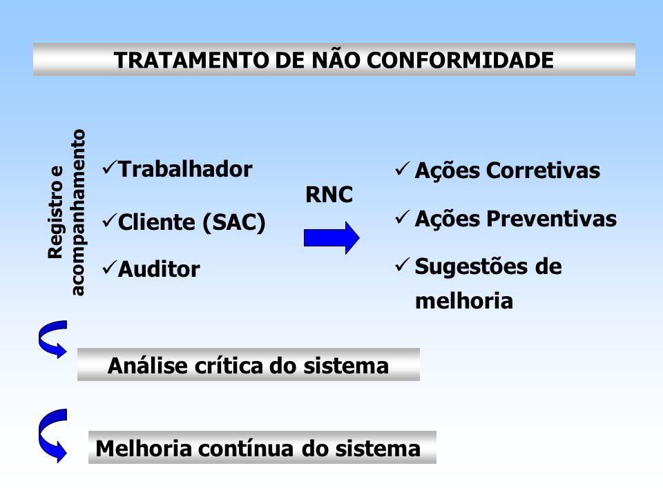 TRATAMENTO DE NÃO CONFORMIDADE Análise crítica do sistema