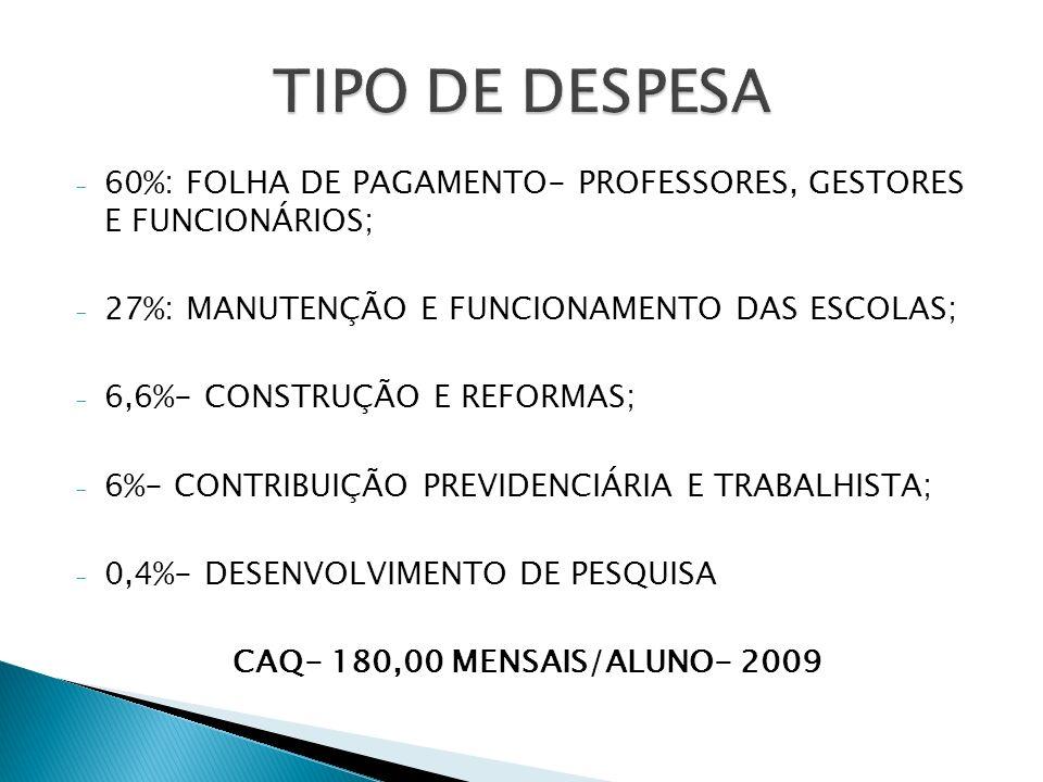 TIPO DE DESPESA 60%: FOLHA DE PAGAMENTO- PROFESSORES, GESTORES E FUNCIONÁRIOS; 27%: MANUTENÇÃO E FUNCIONAMENTO DAS ESCOLAS;
