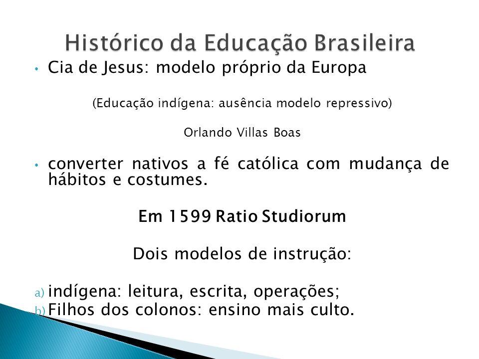 Histórico da Educação Brasileira