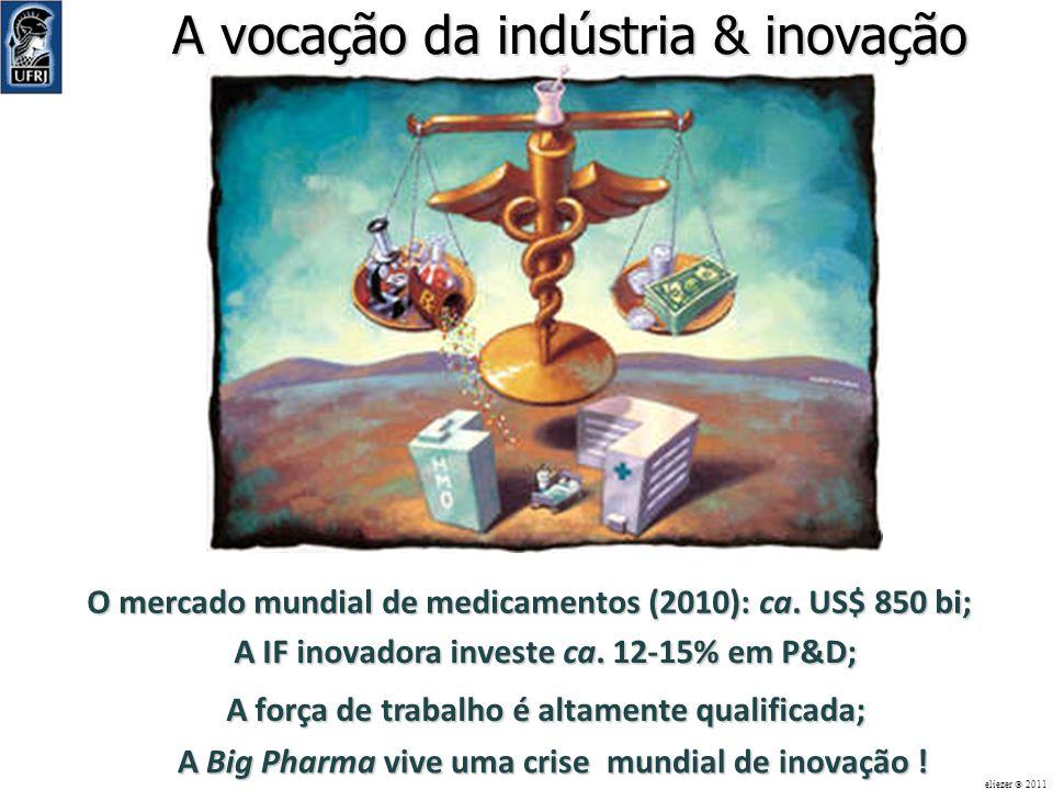 A vocação da indústria & inovação