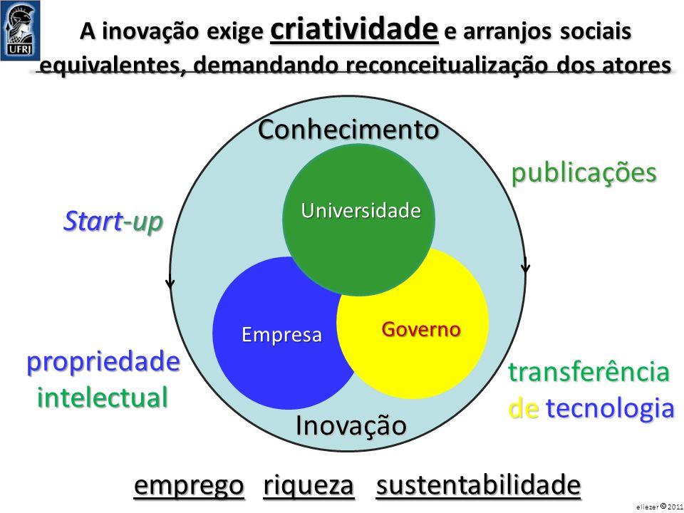 Conhecimento publicações Start-up propriedade intelectual