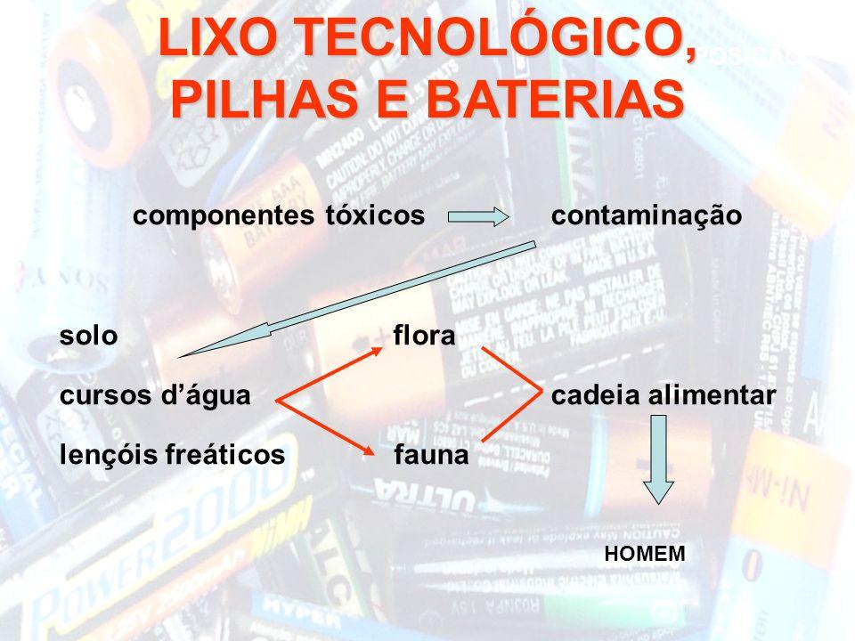 componentes tóxicos contaminação