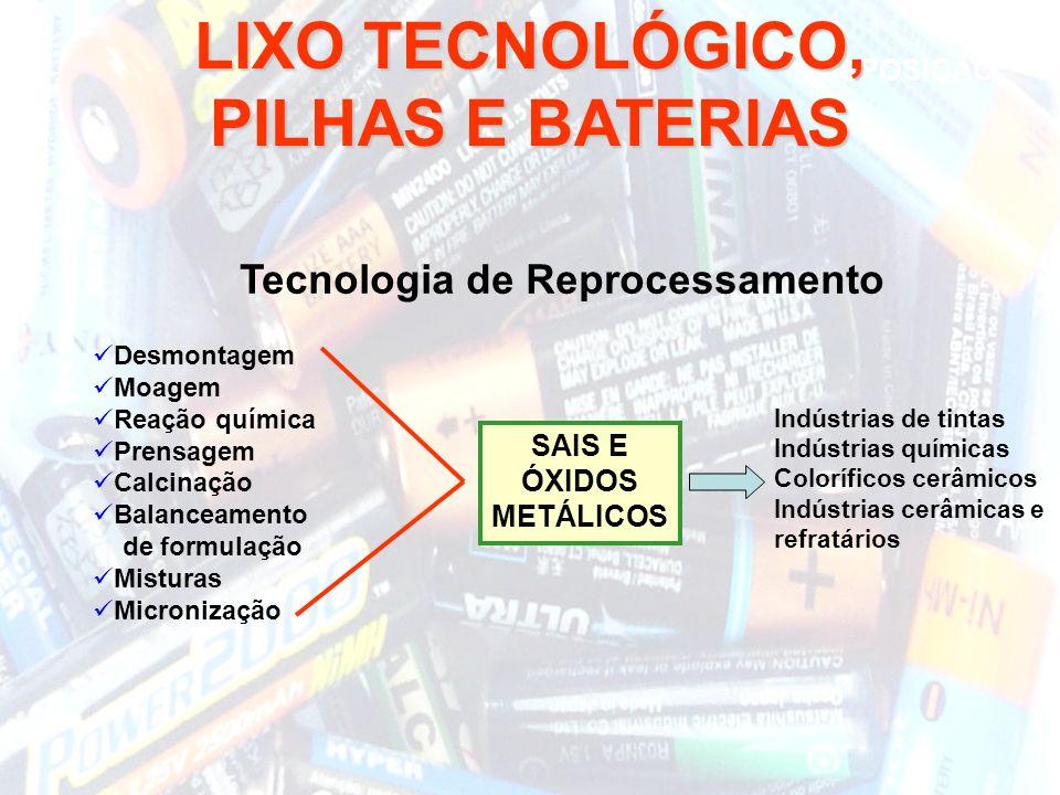 Tecnologia de Reprocessamento SAIS E ÓXIDOS METÁLICOS