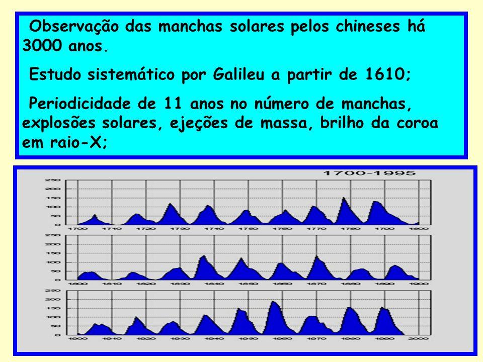 Observação das manchas solares pelos chineses há 3000 anos.