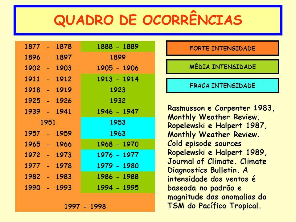 QUADRO DE OCORRÊNCIAS 1877 - 1878. 1888 - 1889. 1896 - 1897. 1899. 1902 - 1903. 1905 - 1906.