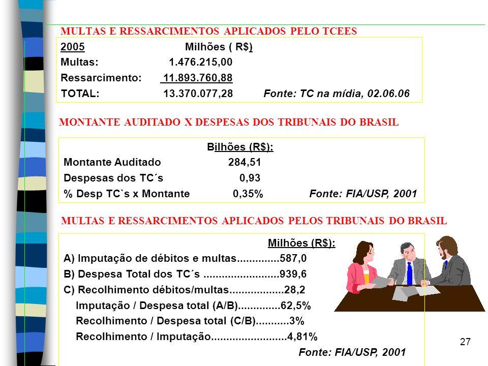 MULTAS E RESSARCIMENTOS APLICADOS PELO TCEES