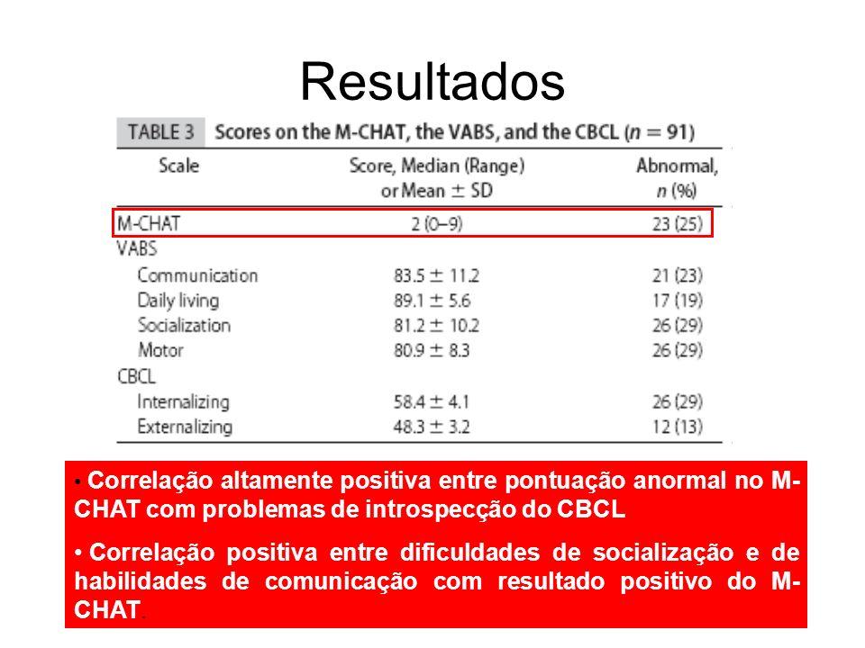 Resultados Correlação altamente positiva entre pontuação anormal no M-CHAT com problemas de introspecção do CBCL.