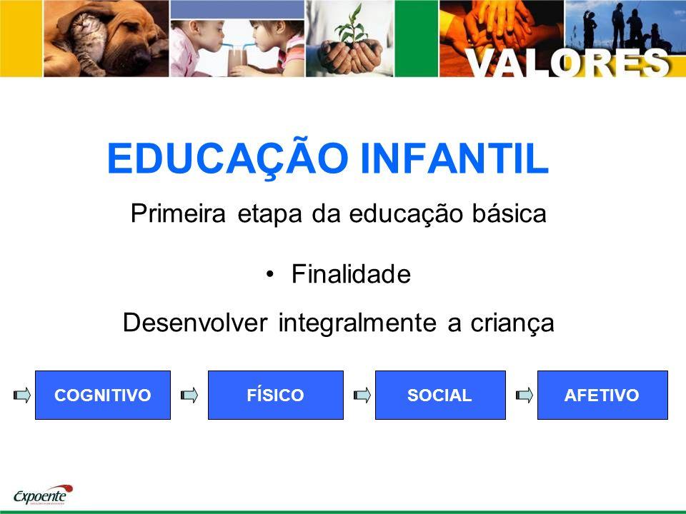 EDUCAÇÃO INFANTIL Primeira etapa da educação básica Finalidade