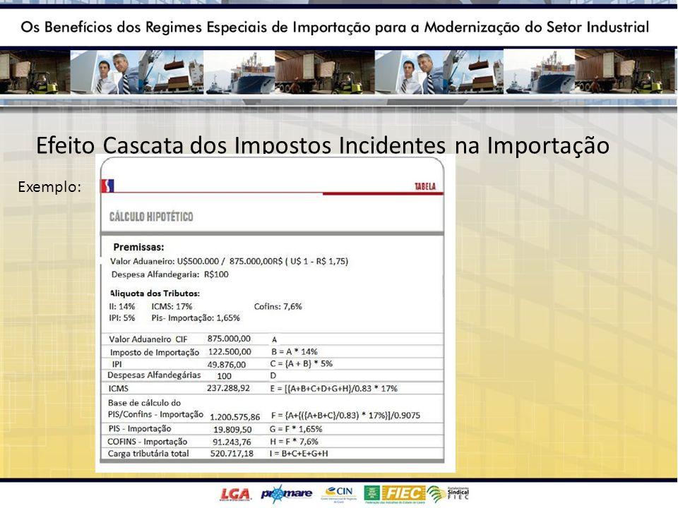 Efeito Cascata dos Impostos Incidentes na Importação