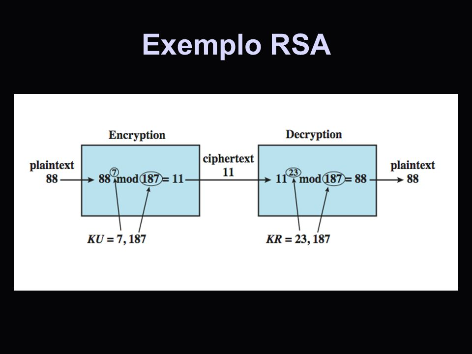 Exemplo RSA An example is shown in Stallings DCC8e Figure 21.11. For this example, the keys were generated as follows: