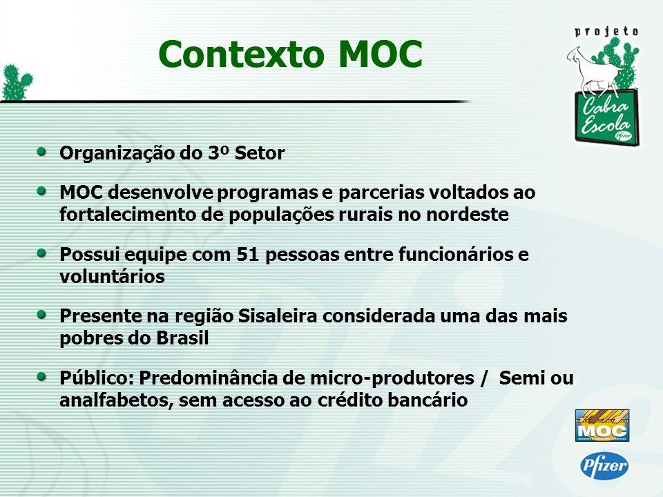 Contexto MOC Organização do 3º Setor