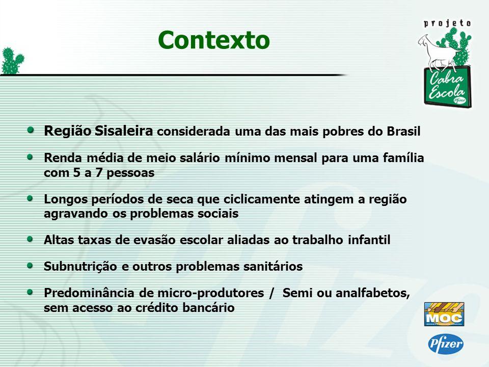 Contexto Região Sisaleira considerada uma das mais pobres do Brasil
