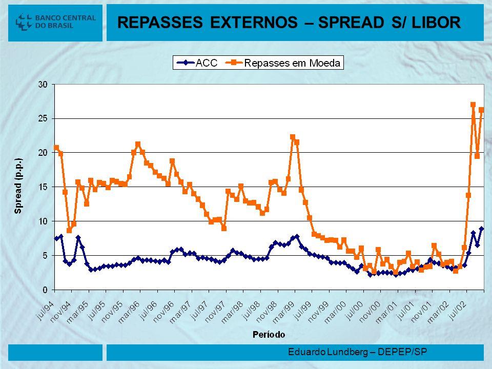 REPASSES EXTERNOS – SPREAD S/ LIBOR