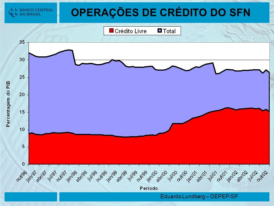 OPERAÇÕES DE CRÉDITO DO SFN
