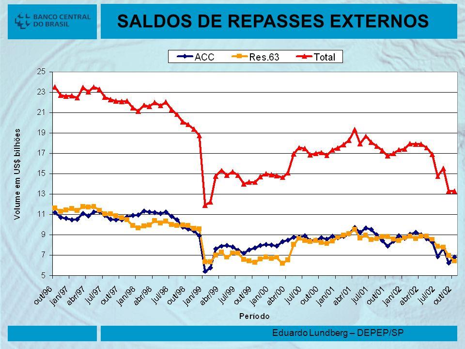 SALDOS DE REPASSES EXTERNOS