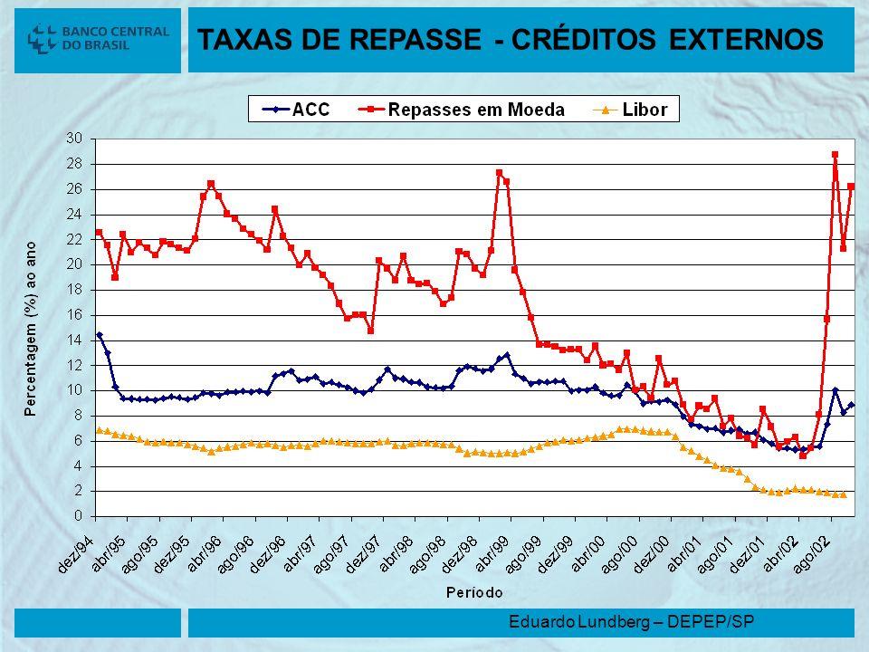 TAXAS DE REPASSE - CRÉDITOS EXTERNOS