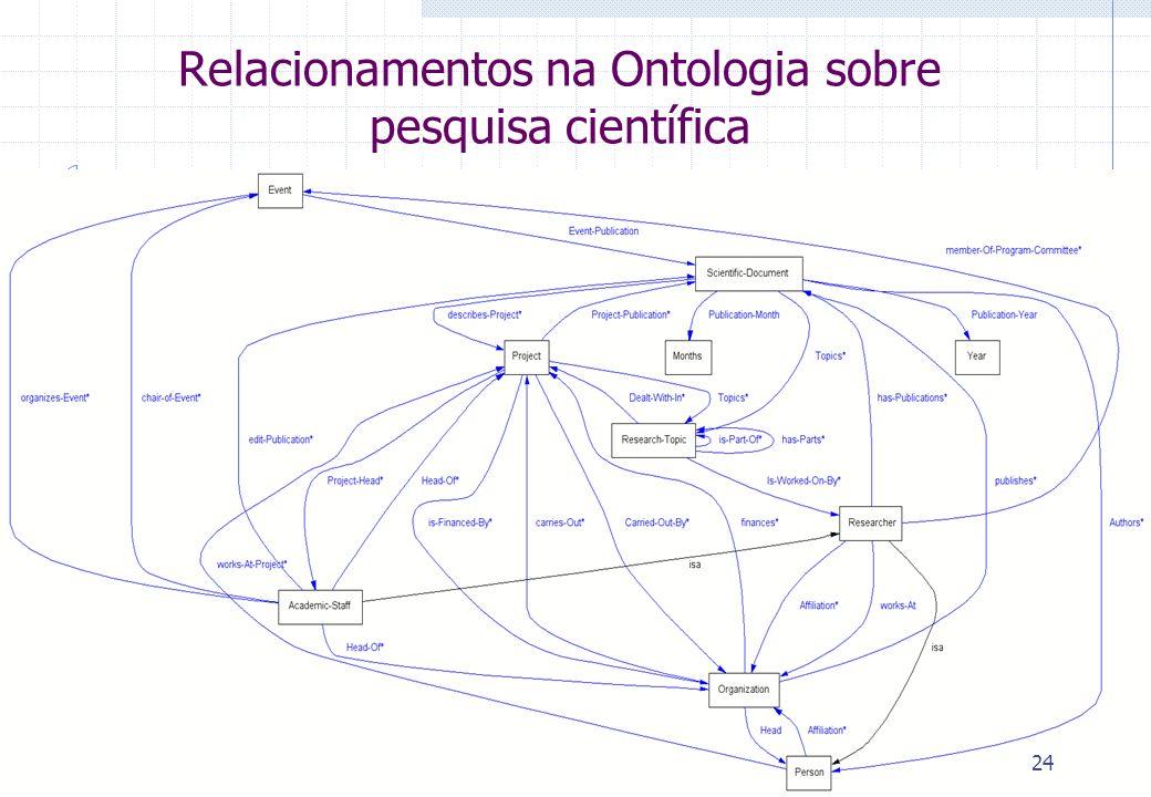 Relacionamentos na Ontologia sobre pesquisa científica