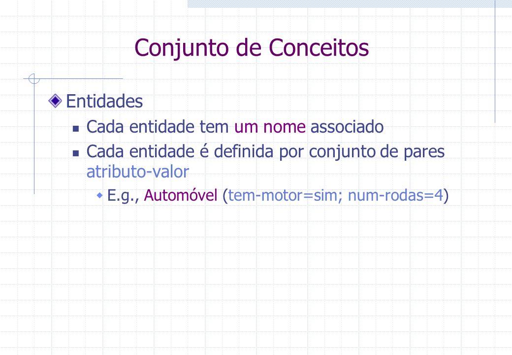Conjunto de Conceitos Entidades Cada entidade tem um nome associado