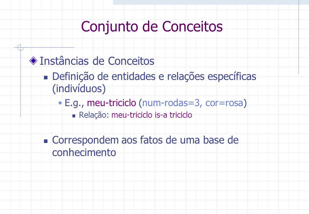 Conjunto de Conceitos Instâncias de Conceitos