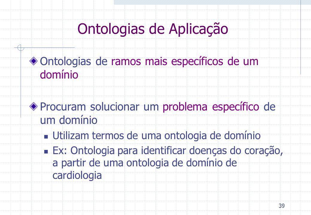 Ontologias de Aplicação