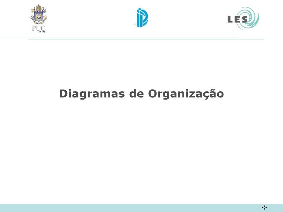Diagramas de Organização