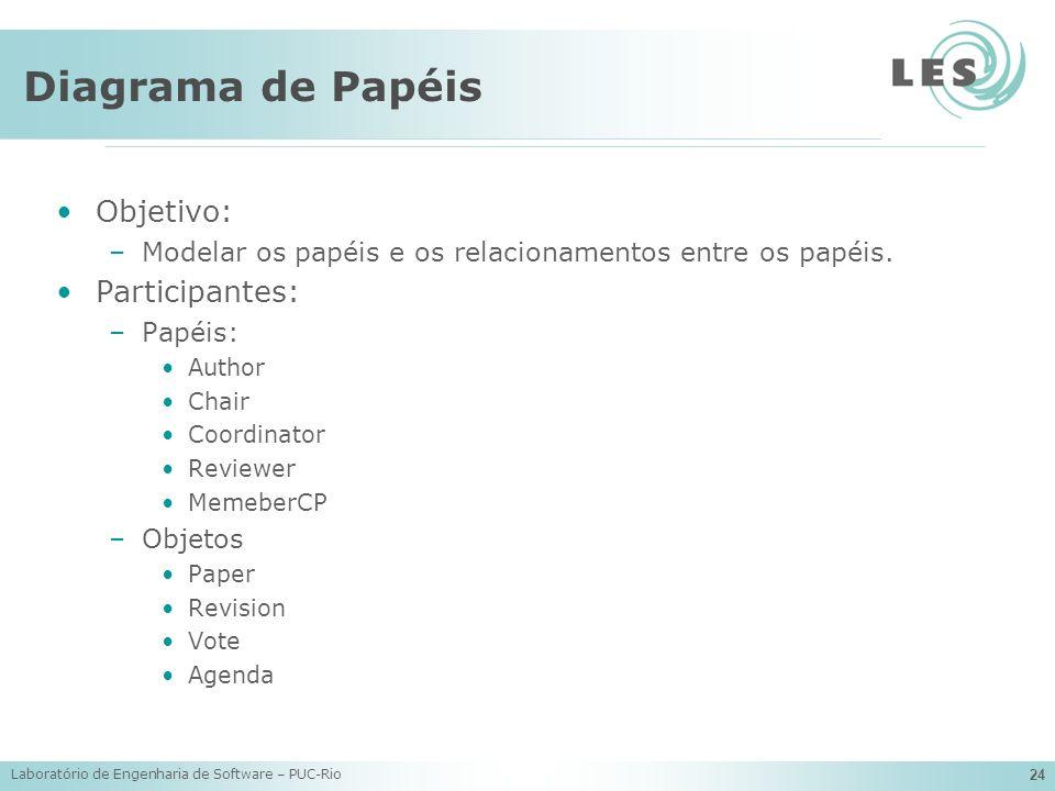 Diagrama de Papéis Objetivo: Participantes: