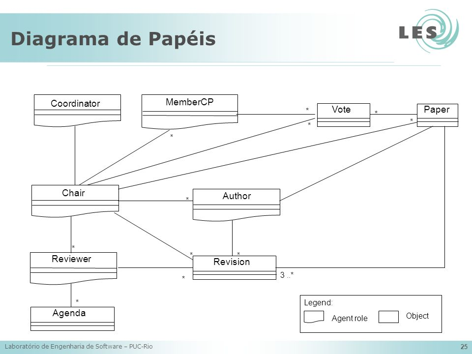 Diagrama de Papéis Coordinator MemberCP Vote Paper Chair Author
