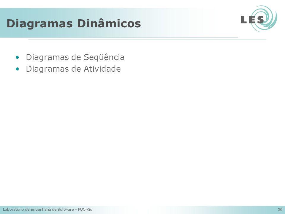 Diagramas Dinâmicos Diagramas de Seqüência Diagramas de Atividade