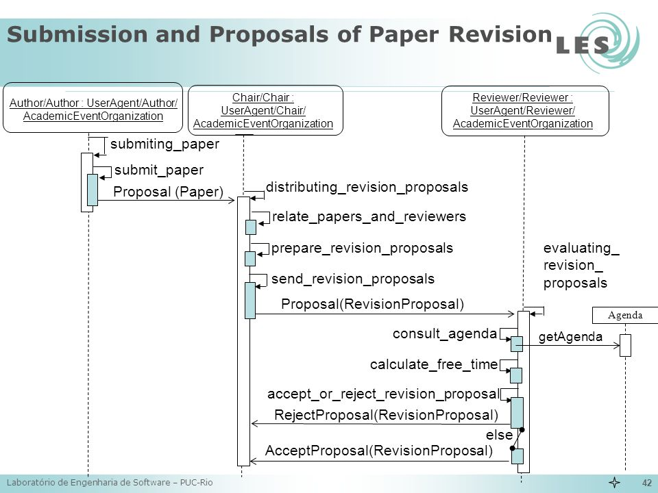 Submission and Proposals of Paper Revision