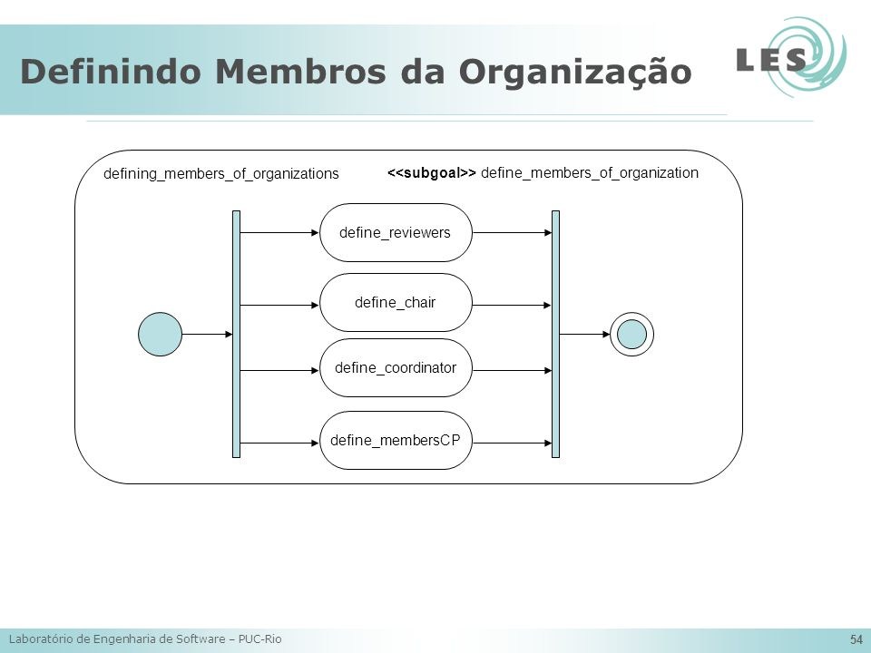 Definindo Membros da Organização