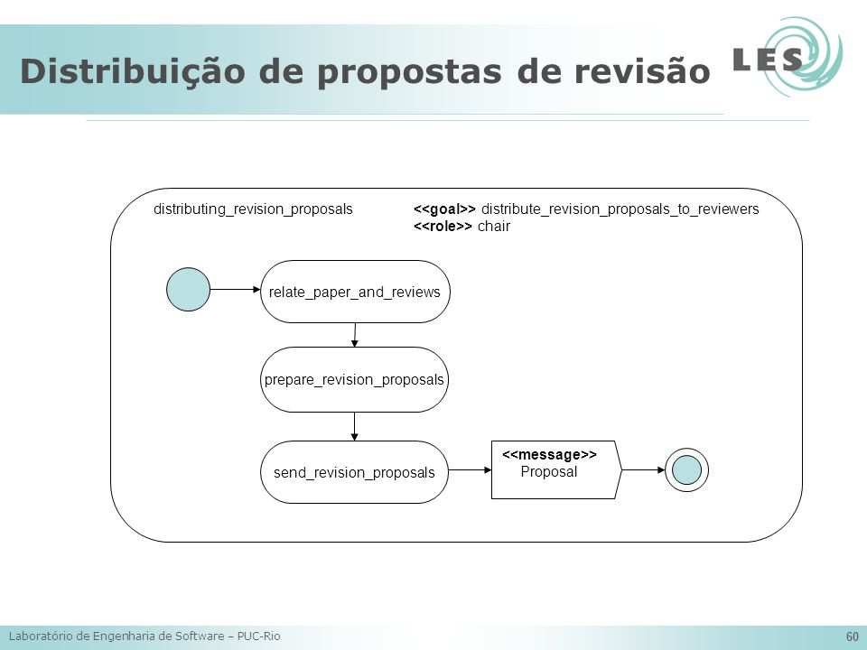 Distribuição de propostas de revisão