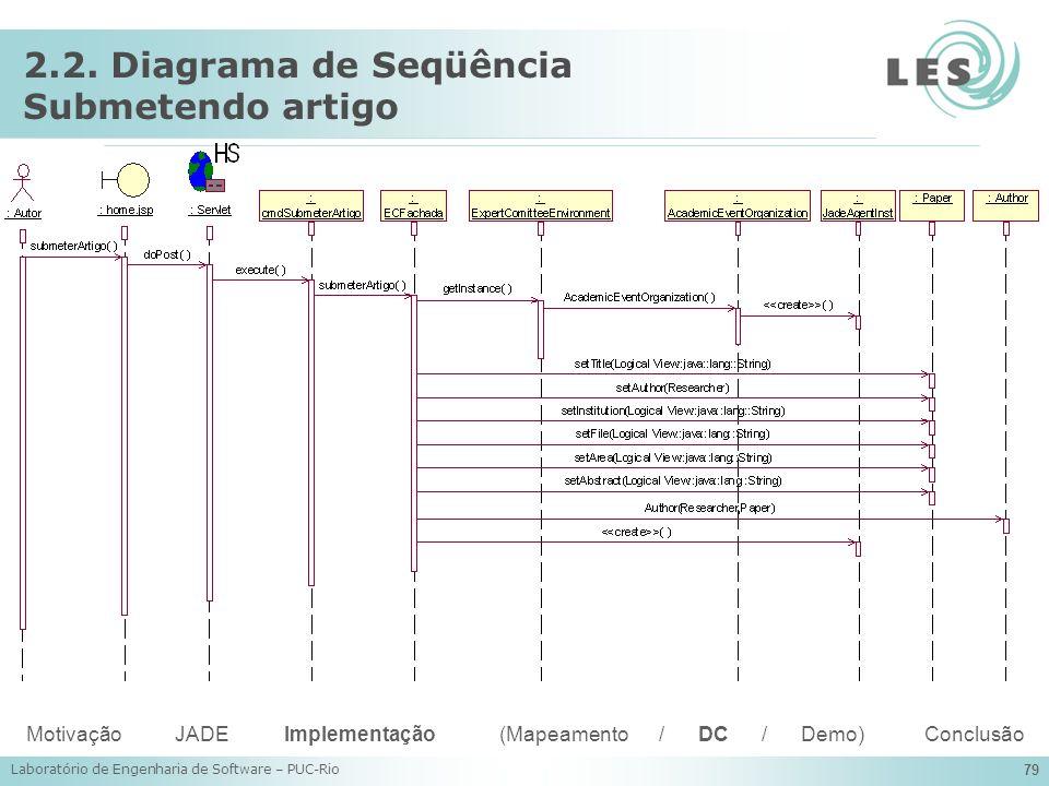 2.2. Diagrama de Seqüência Submetendo artigo