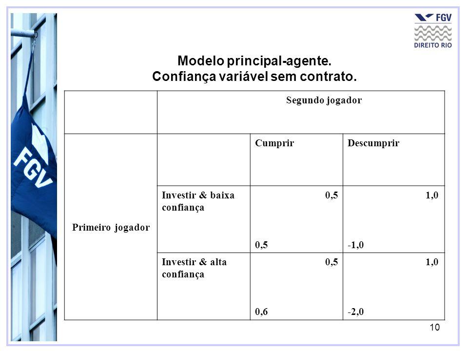 Modelo principal-agente. Confiança variável sem contrato.