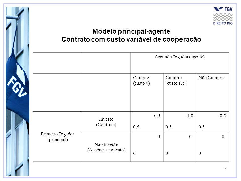 Modelo principal-agente Contrato com custo variável de cooperação