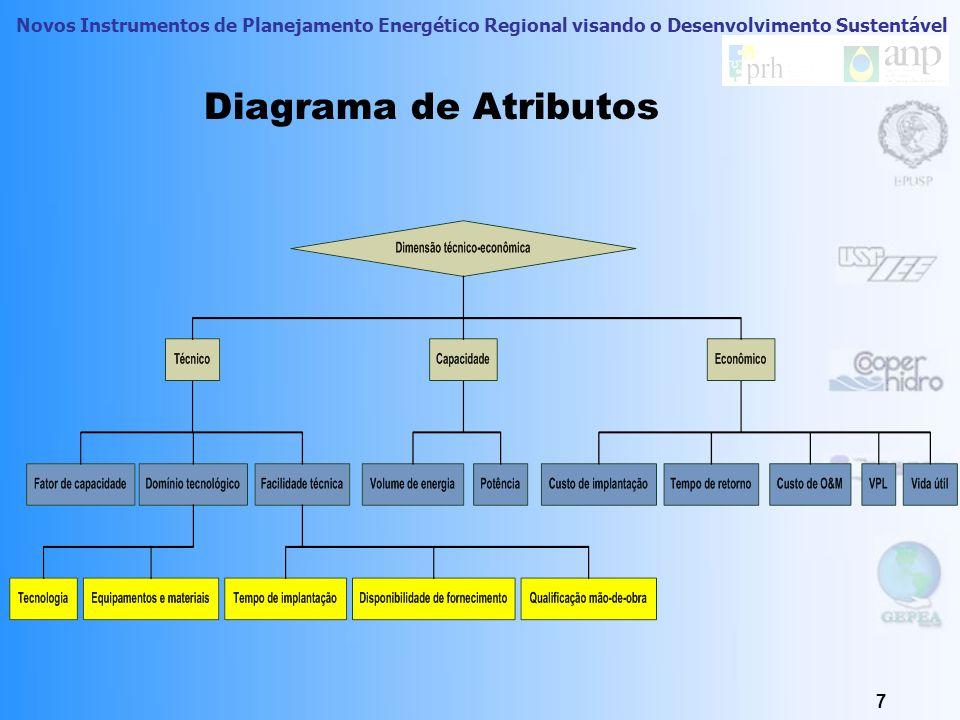 Diagrama de Atributos