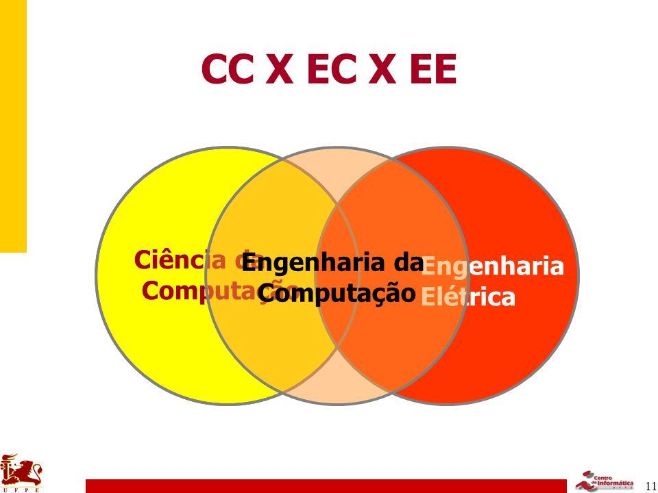 CC X EC X EE Engenharia da Computação Ciência da Engenharia Computação