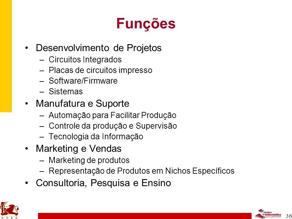 Funções Desenvolvimento de Projetos Manufatura e Suporte