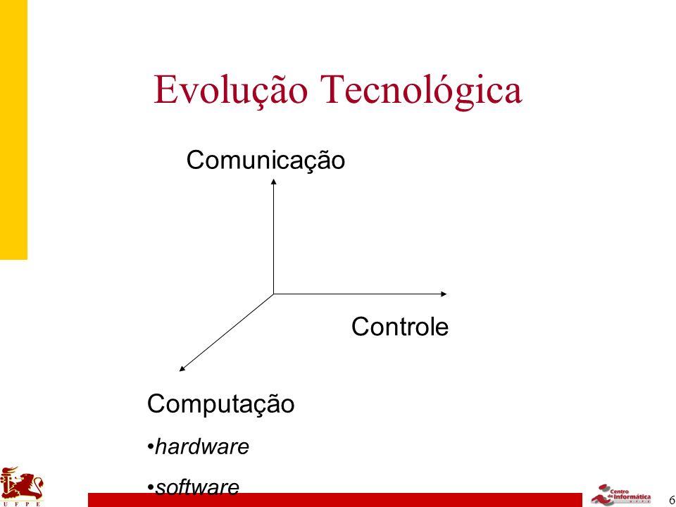 Evolução Tecnológica Computação hardware software Controle Comunicação