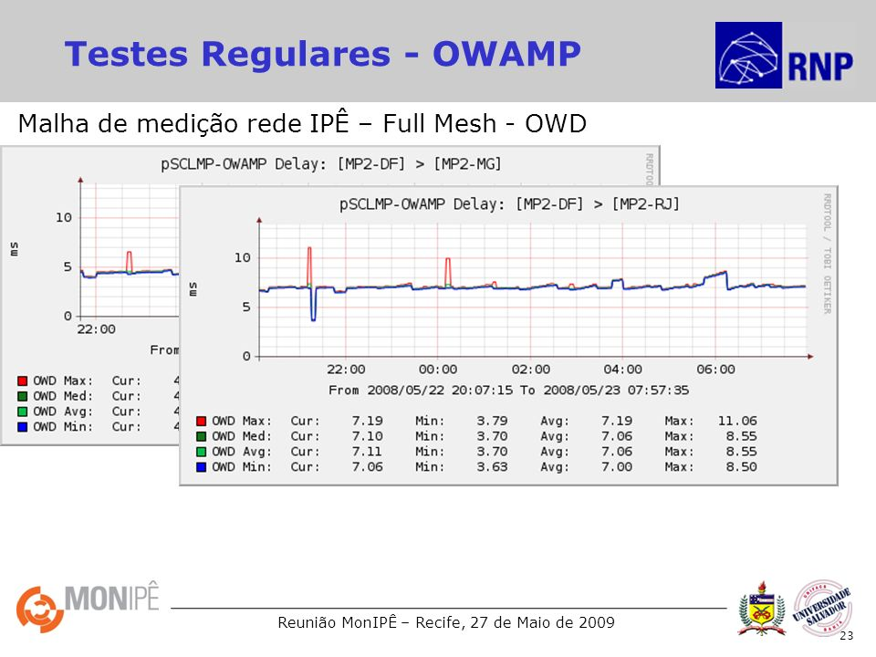 Testes Regulares - OWAMP