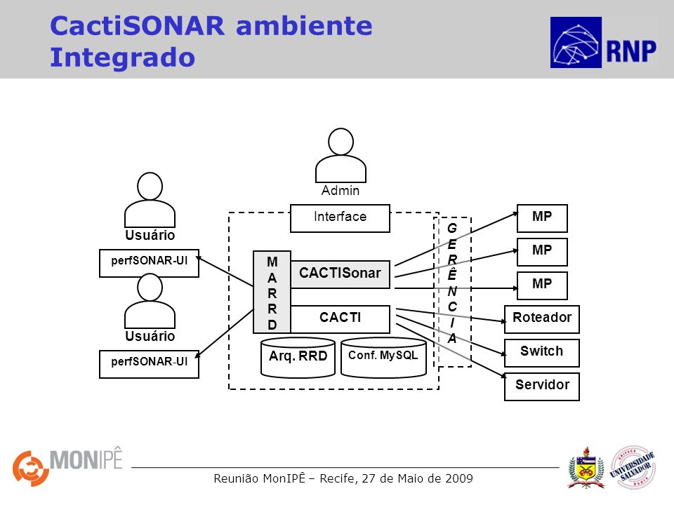CactiSONAR ambiente Integrado