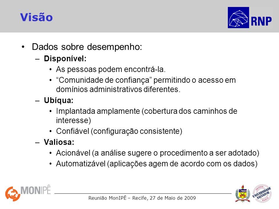 Visão Dados sobre desempenho: Disponível: