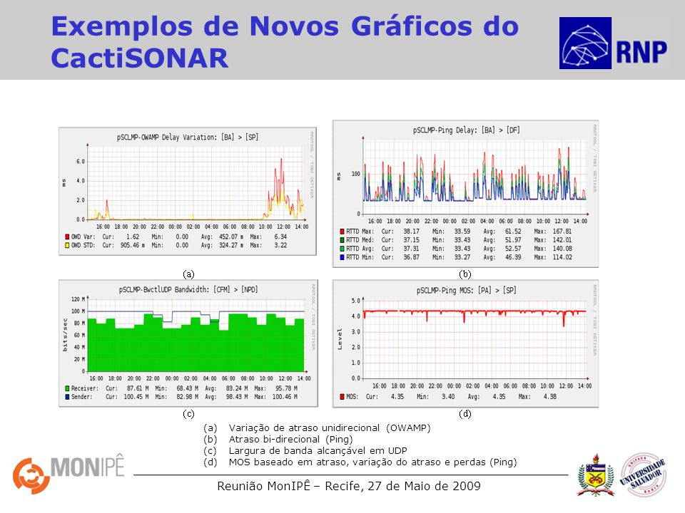 Exemplos de Novos Gráficos do CactiSONAR