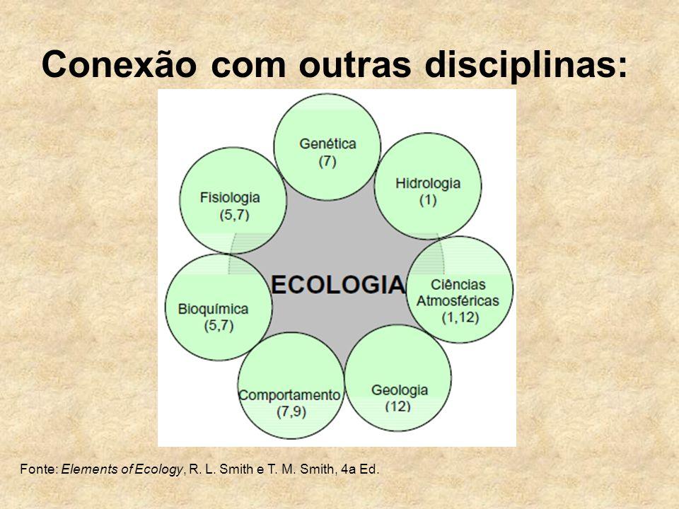 Conexão com outras disciplinas: