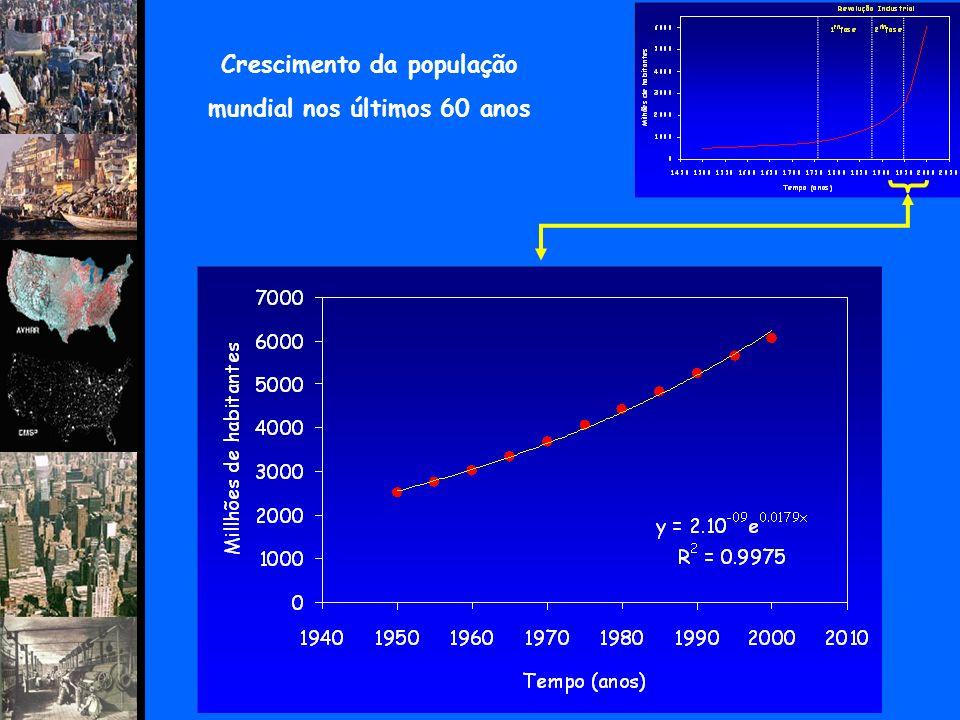 Crescimento da população mundial nos últimos 60 anos
